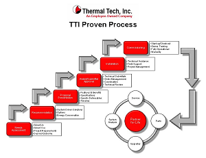 Thermal Tech Proven Process